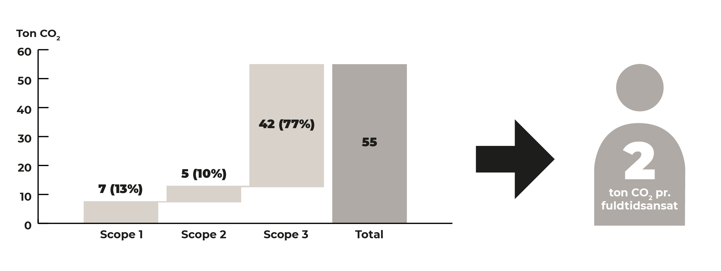 CO2-udledning-2019-1