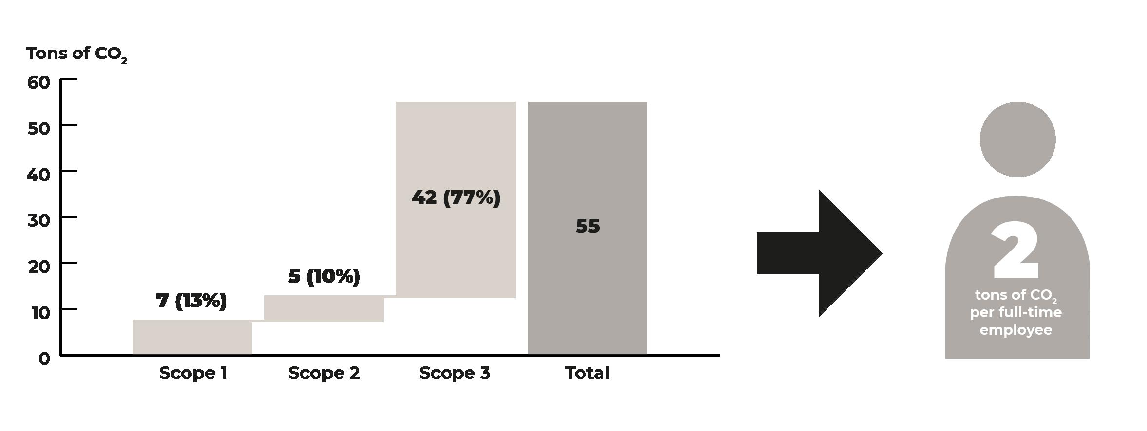 CO2 emissions 2019